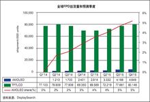 2015年底AMOLED将占整个平板电脑面板市场的5%