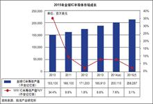 2010-2015年全球IC半导体市场持续增长