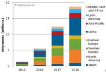 2016年量子点LCD电视出货量达820万台